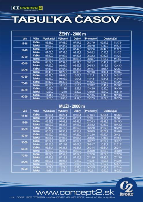 Tabuľka časov